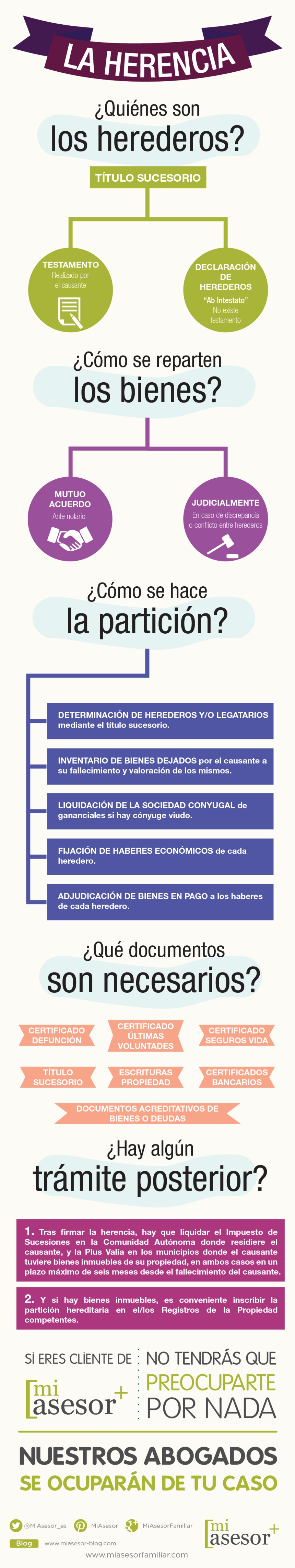 La Herencia: cómo se hace el reparto (España)