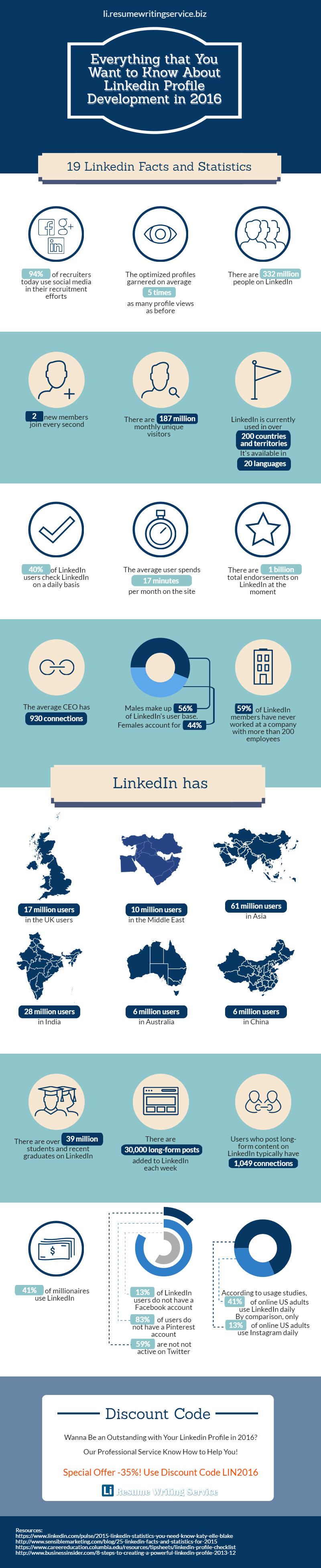 LinkedIn: datos de interés que debes conocer