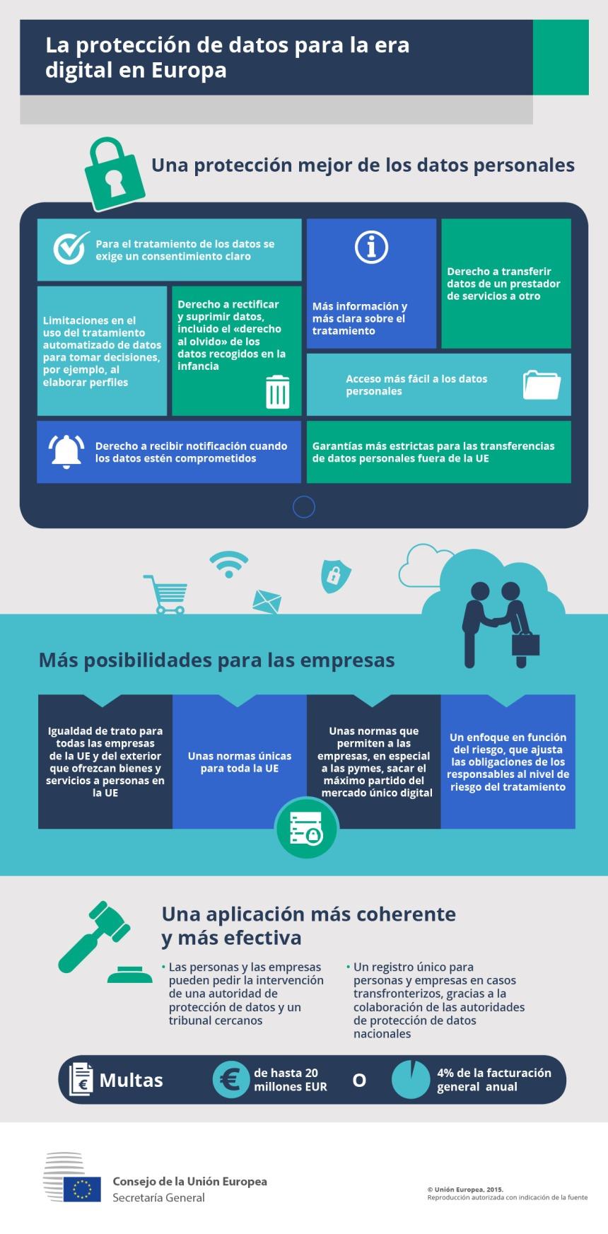 La protección de datos en la Unión Europea