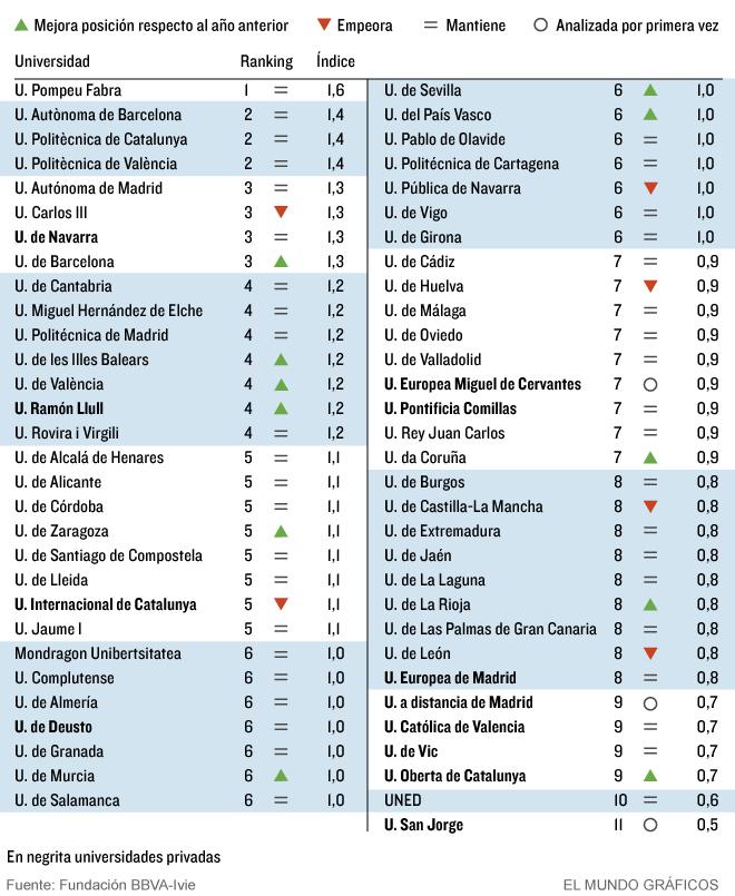 Ranking de Universidades en España