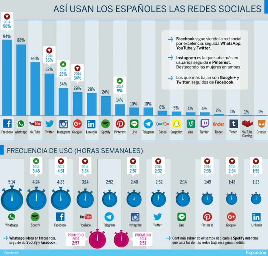 Así usan las Redes Sociales los Españoles