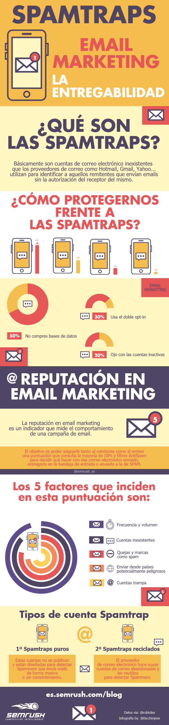 Spamtraps y la entregabilidad en email marketing