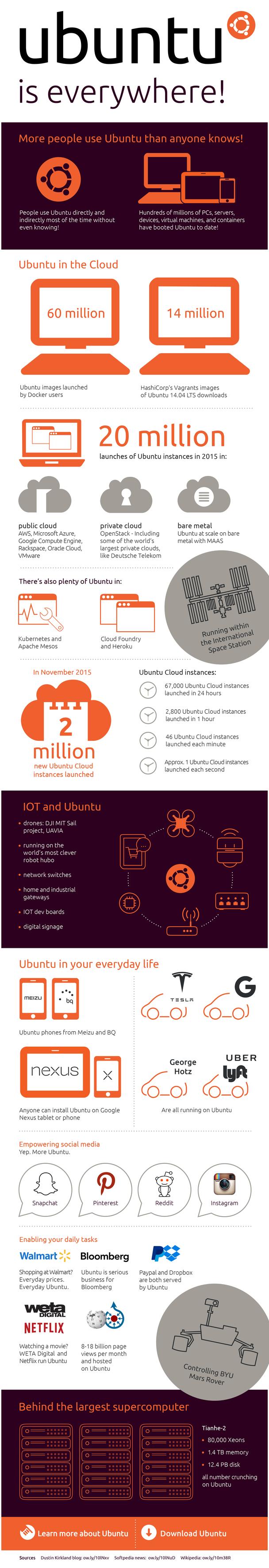 Ubuntu: todo lo que debes saber
