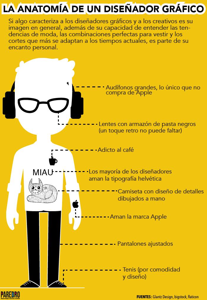 Anatomía de un Diseñador Gráfico