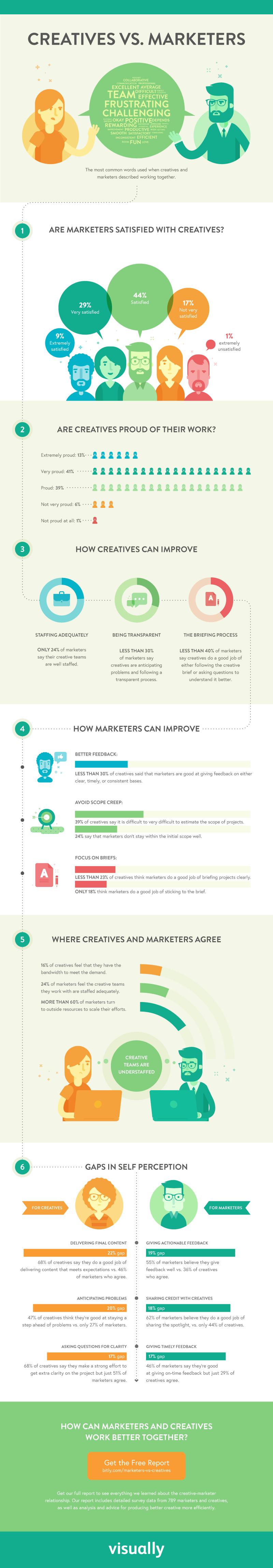 Brecha de comunicación entre equipos de marketing y creativos