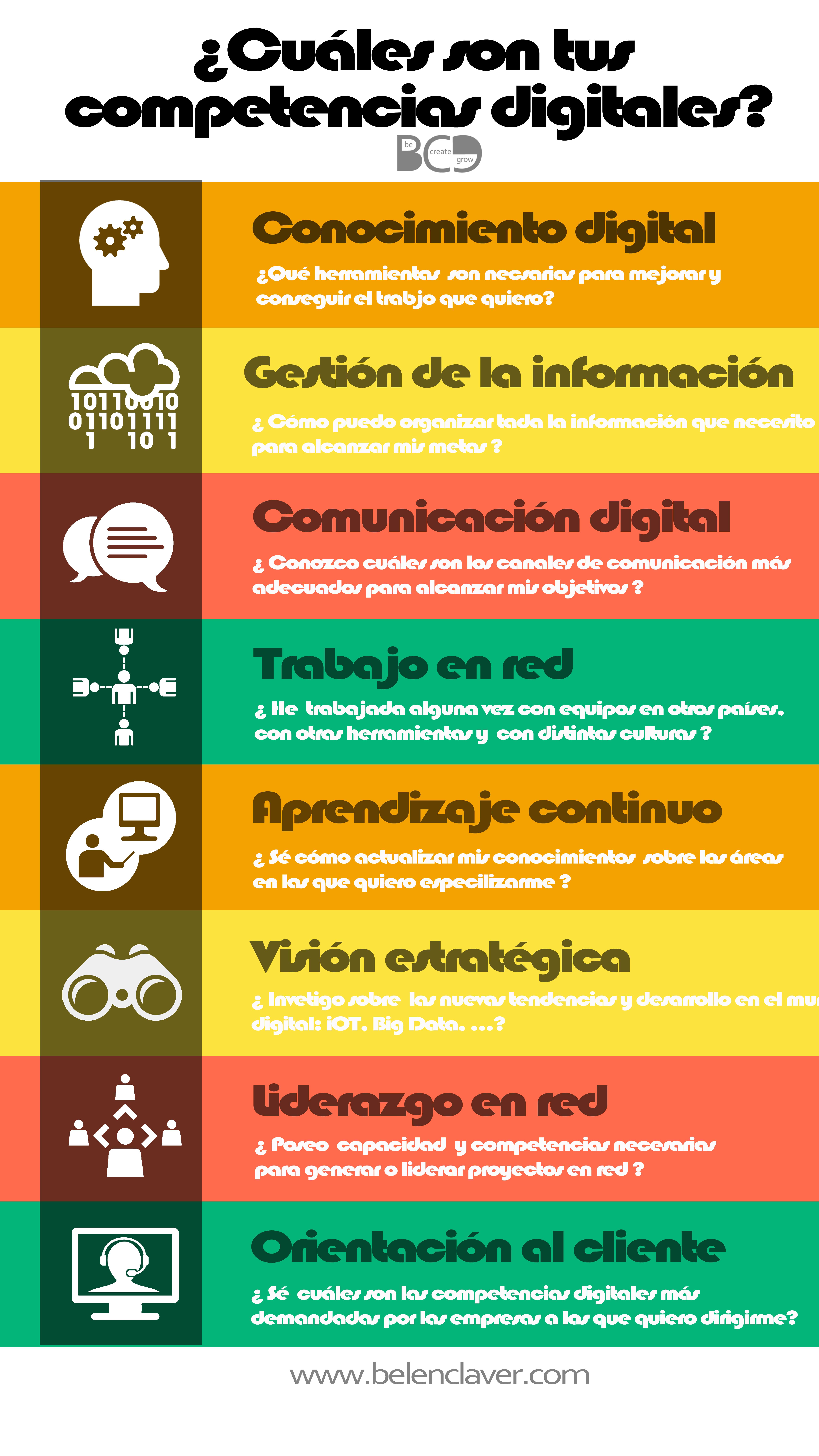 ¿Cual son tus competencias digitales?