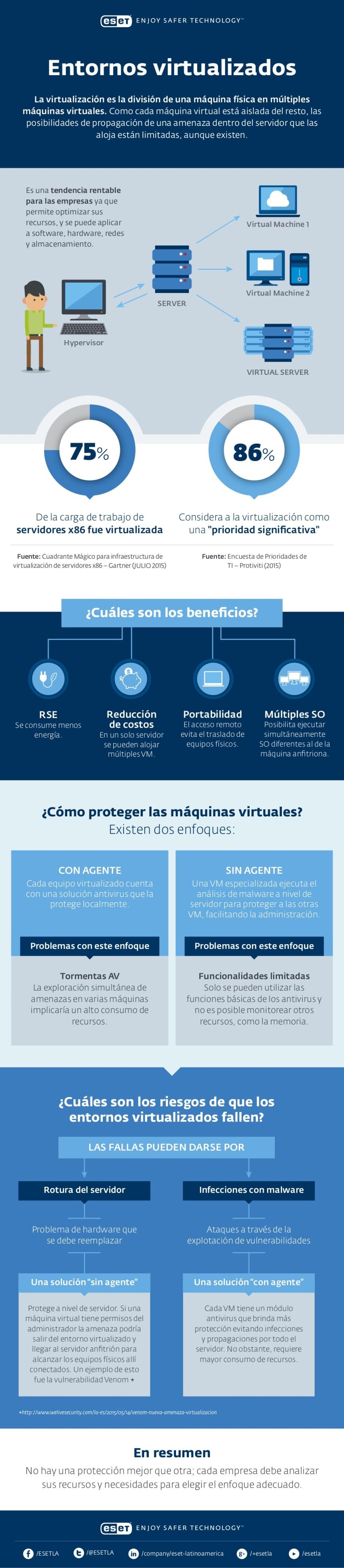 entornos-virtualizados-infografia
