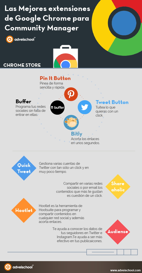 Extensiones de Chrome para Community Manager