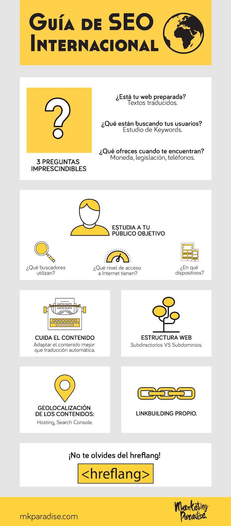 Guía de SEO Internacional
