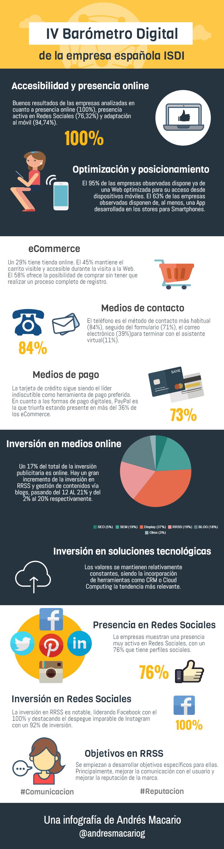 IV Barómetro Digital de la empresa española