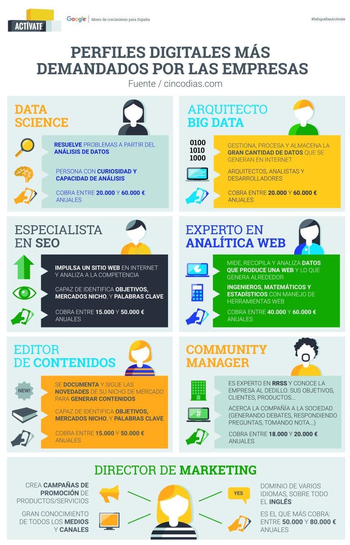 perfiles-digitales-mas-demandados-por-las-empresas-infografia