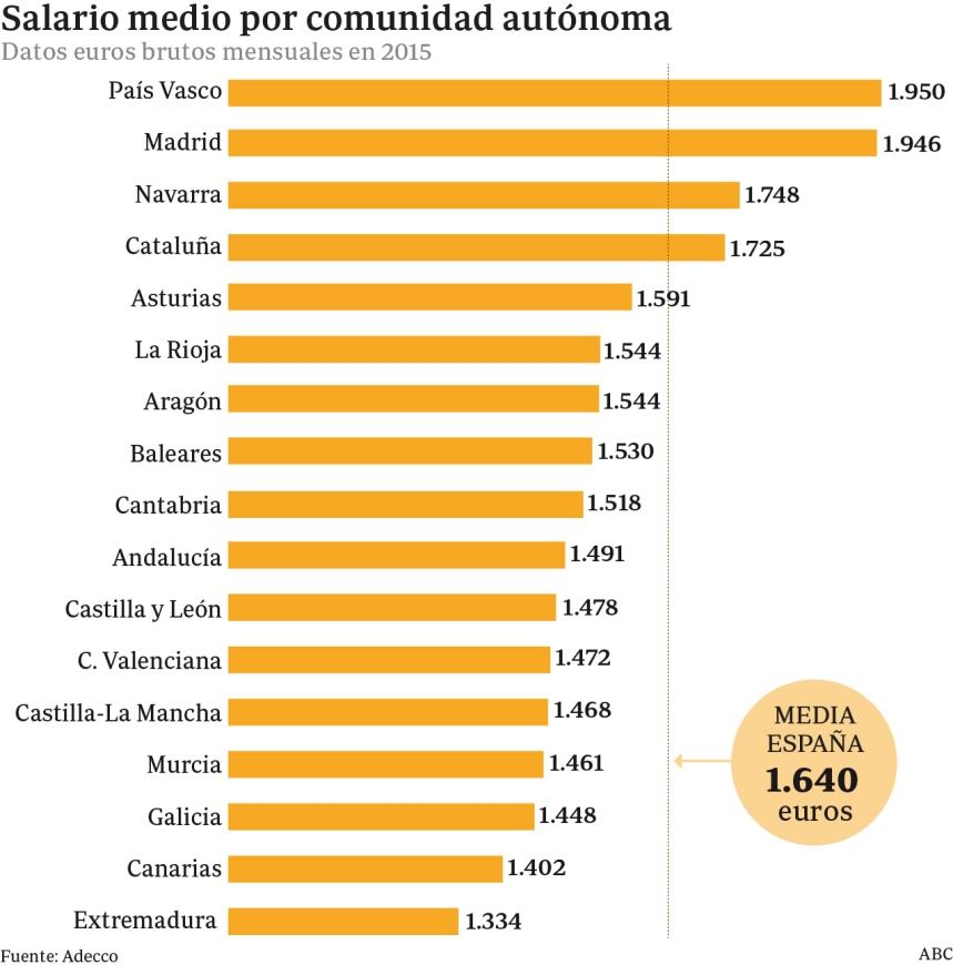 Salarios medios por Comunidades en España
