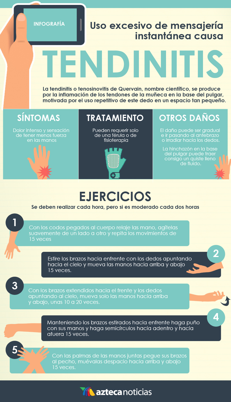 Tendinitis por WhatsApp