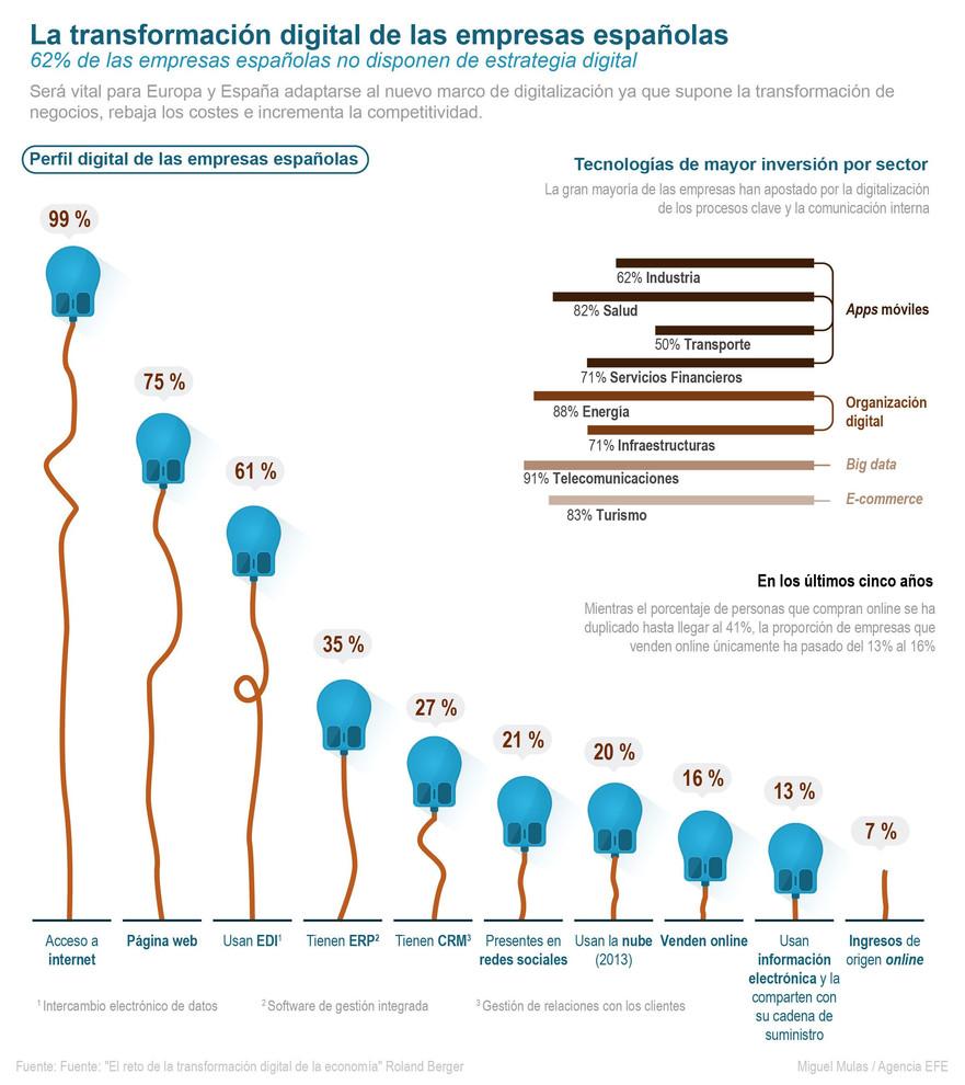La transformación digital de las Empresas Españolas