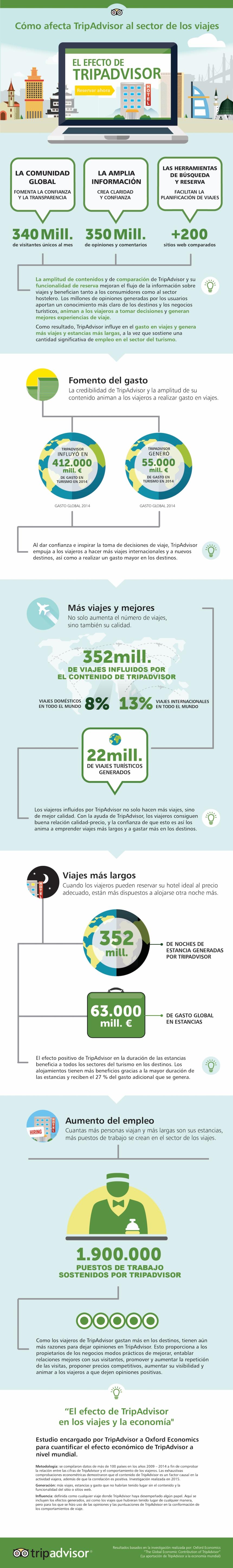 El efecto de TripAdvisor en el Sector de los Viajes