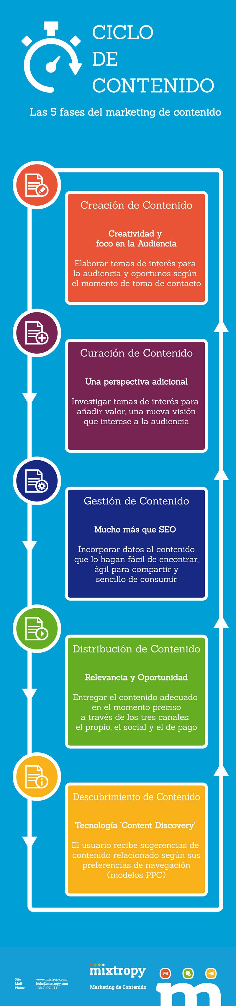 5 fases del Marketing de Contenido