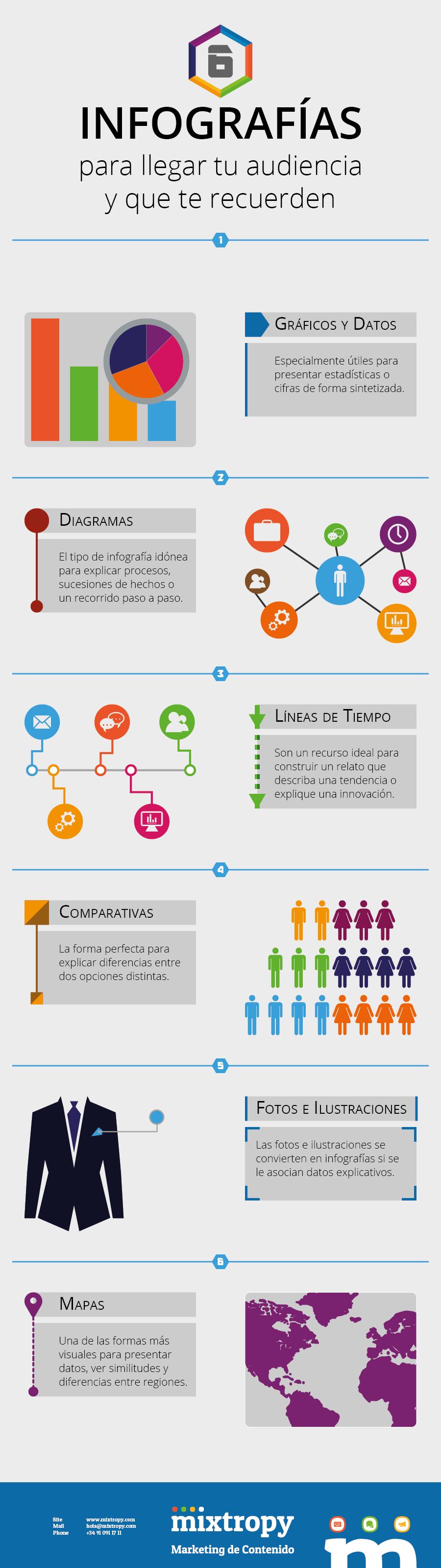 6 tipos de infografías para que te recuerden