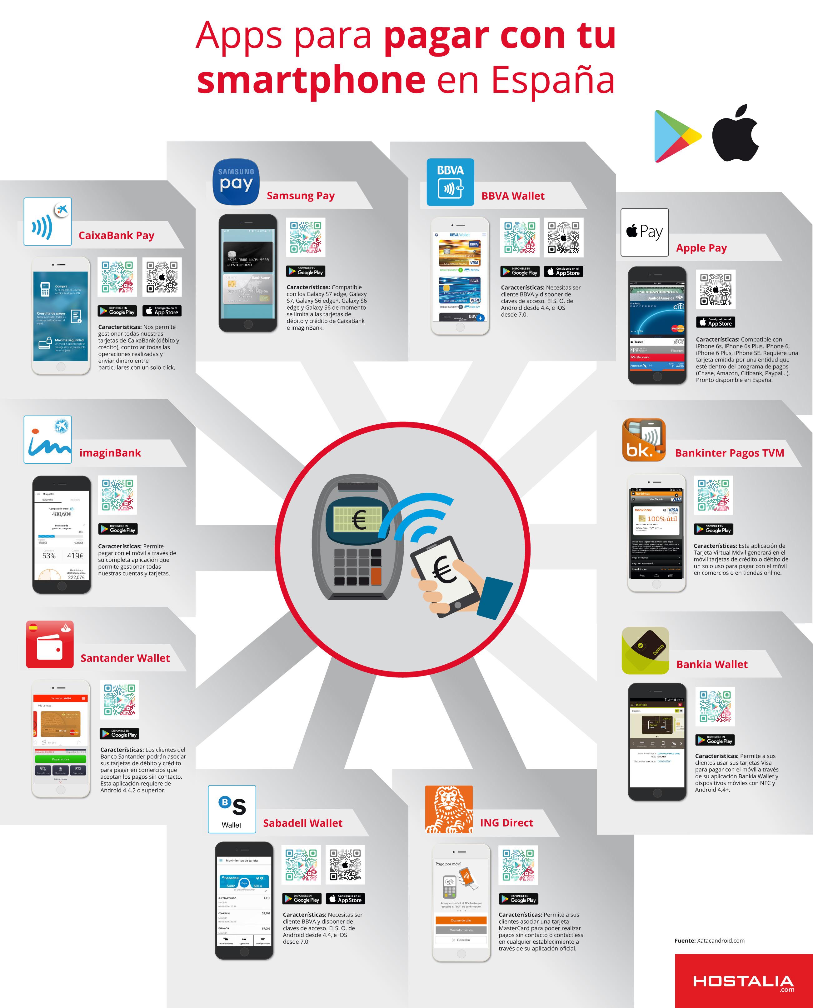 APPs para pagar con tu smartphone en España