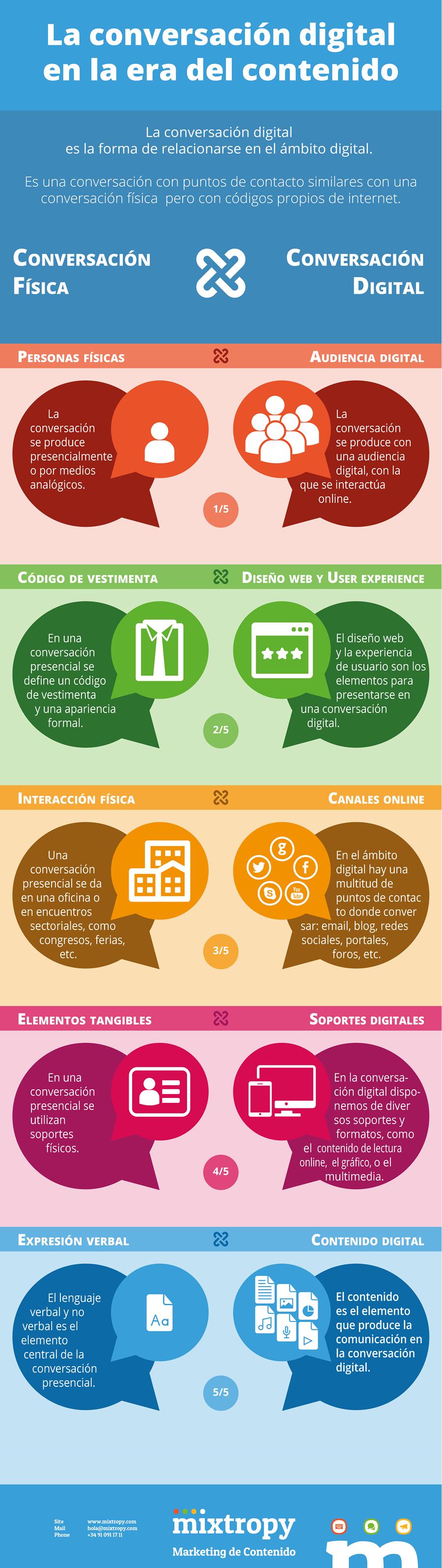 La conversación digital en la era del contenido