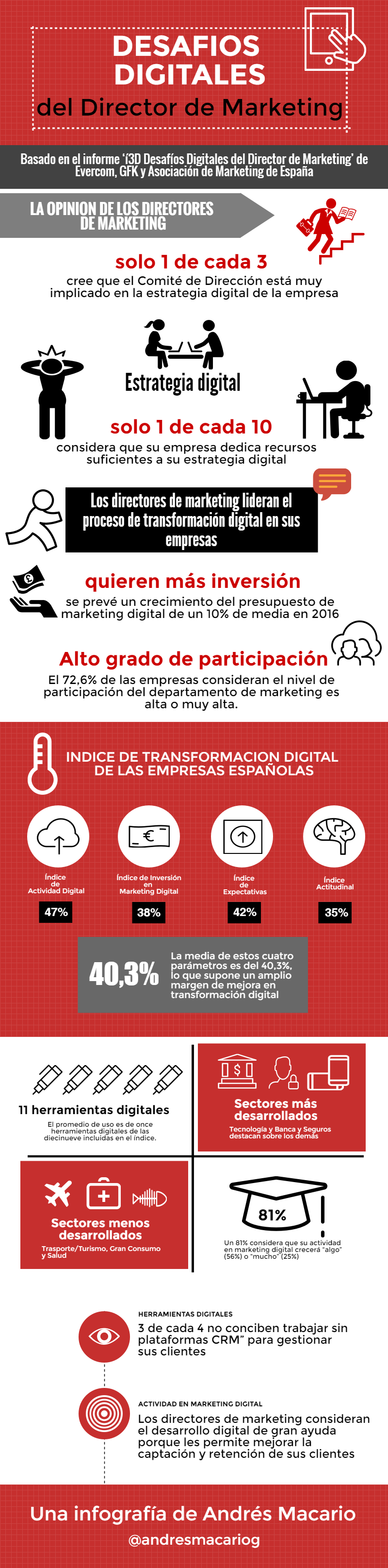 Desafíos digitales del Director de Marketing