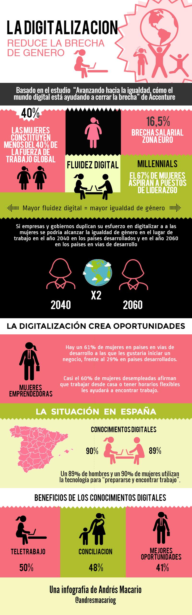 La Digitalización redice la brecha de género