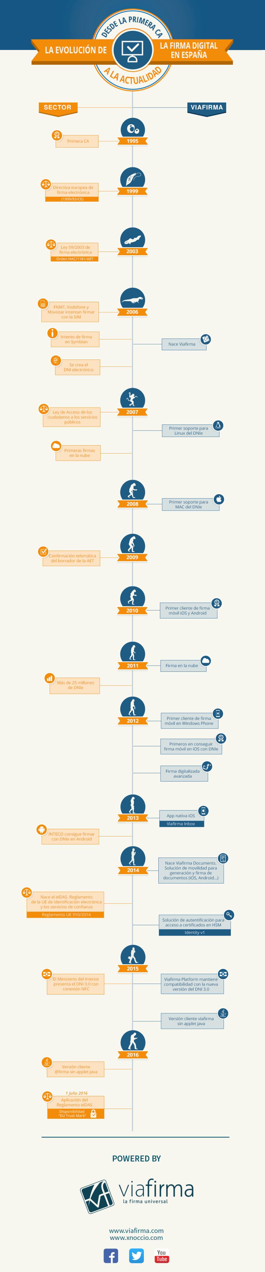 Evolución de la Firma Digital en España