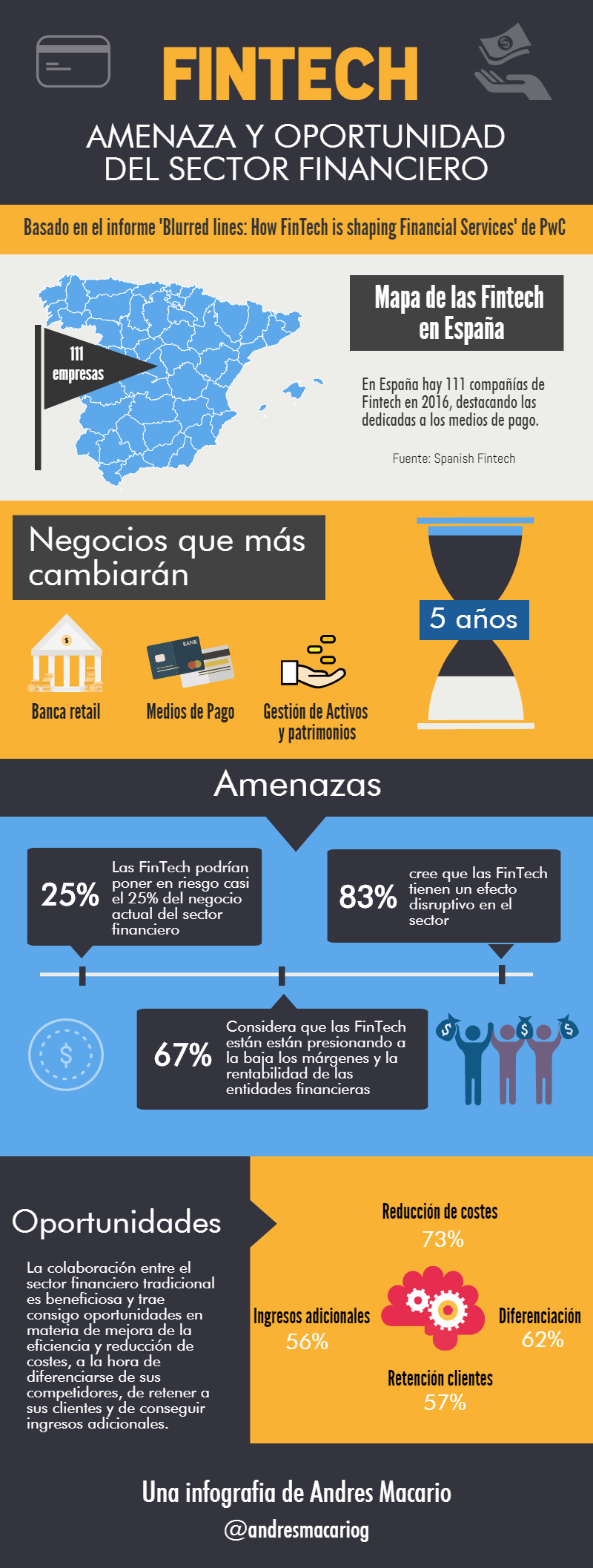 FinTech: amenaza y oportunidad del sector financiero