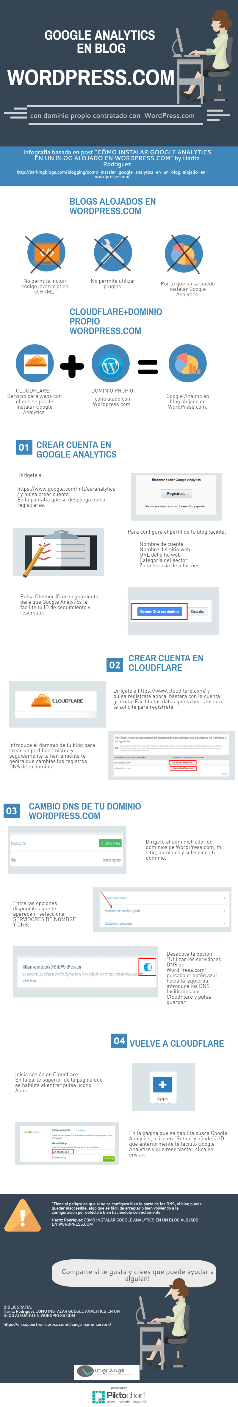 Cómo usar Google Analytics en WordPress.com