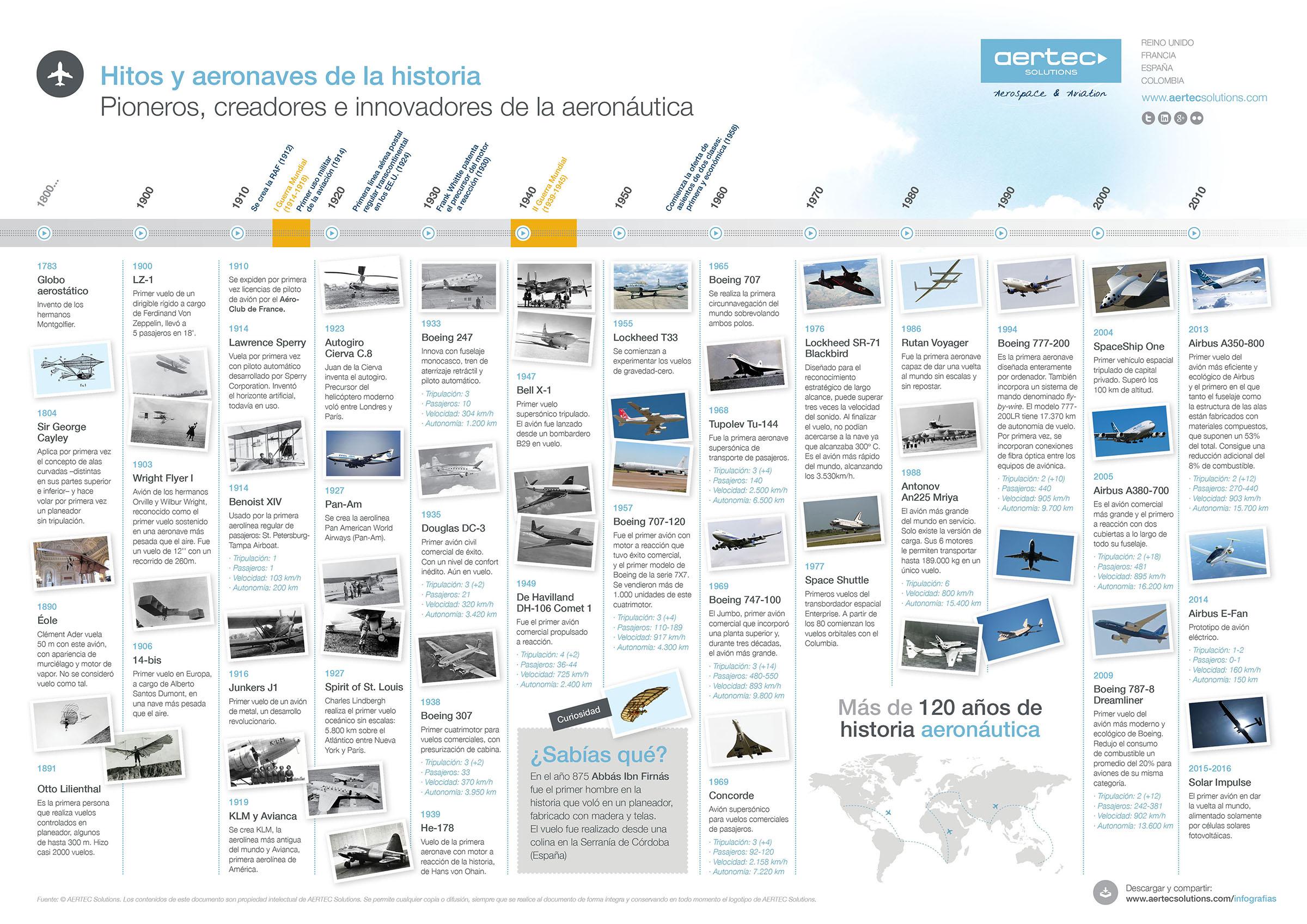Hitos de la historia de la aeronáutica