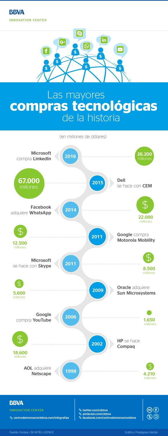 Las mayores compras de empresas tecnológicas de la Historia