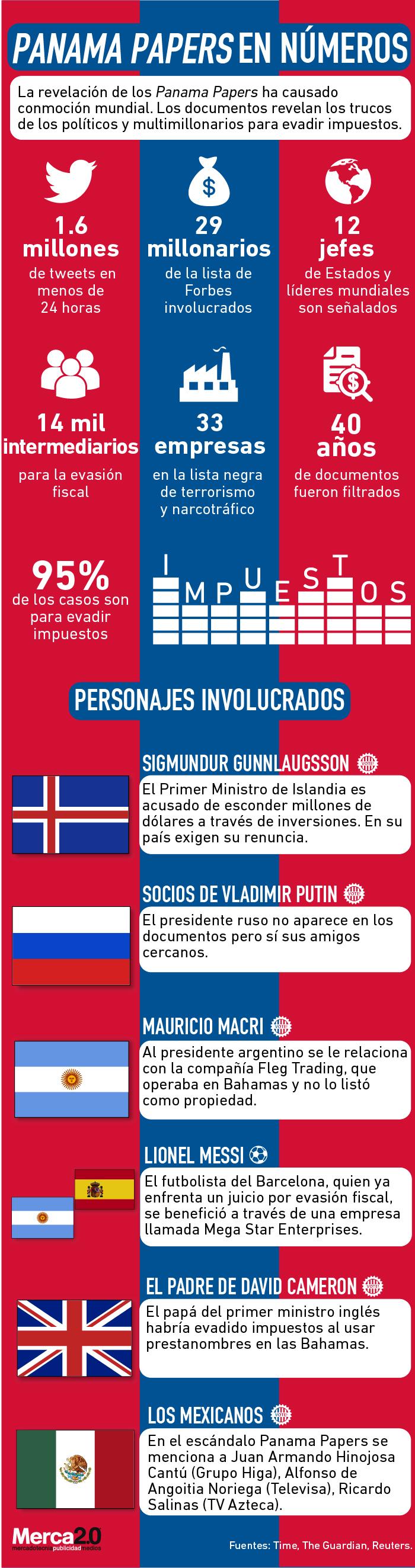 Algunos datos de los papeles de Panamá