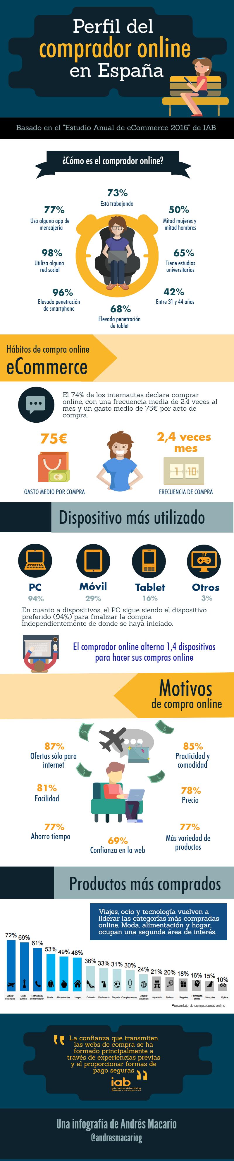 Perfil del comprador online España - Infografia Andres Macario