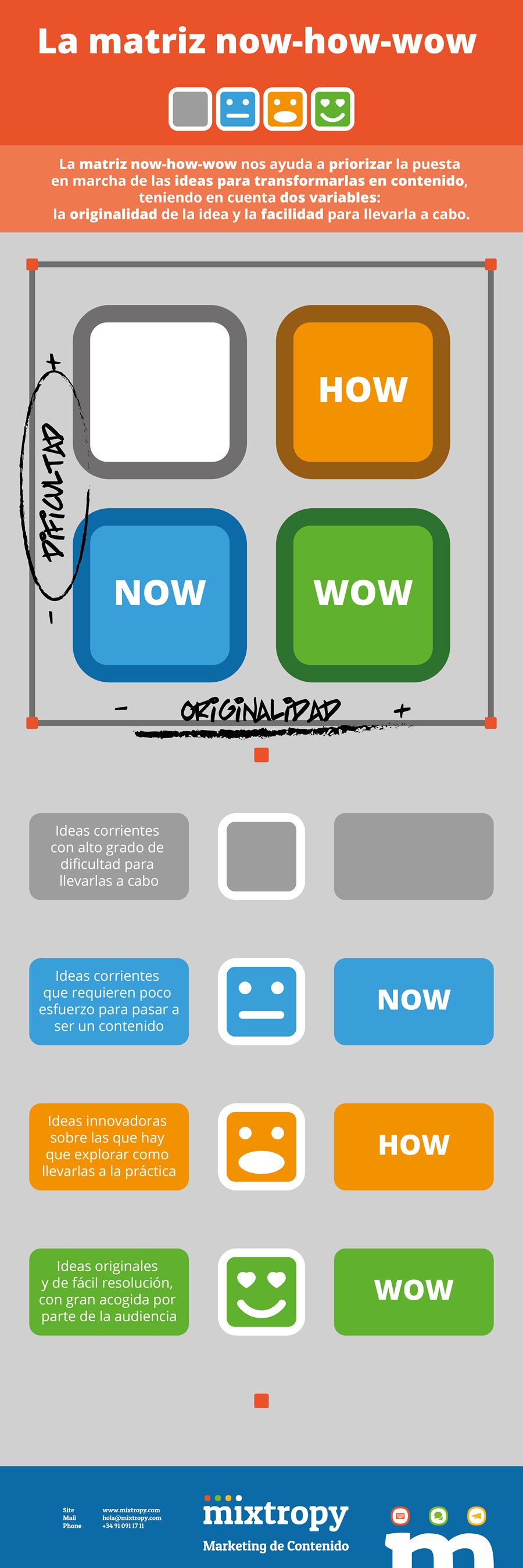 La matriz 'now-how-wow' en marketing de contenido