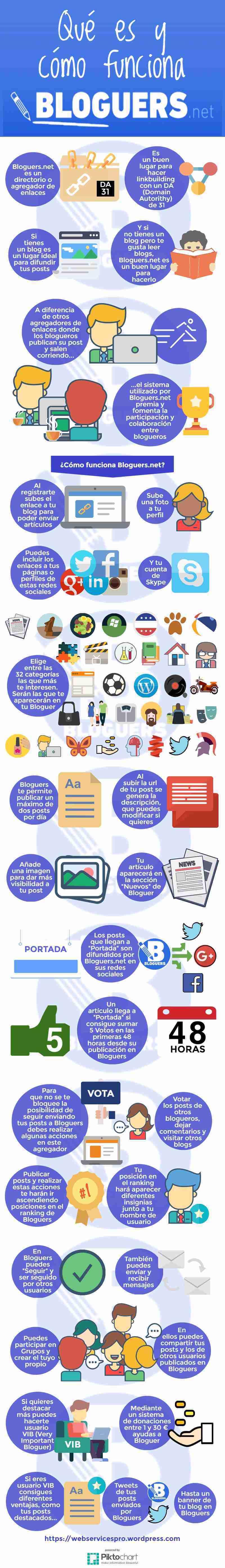 Qué es y cómo funciona Bloggers.net