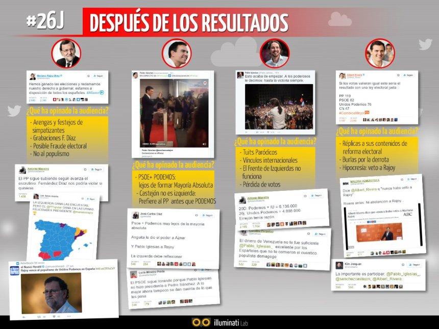 #Elecciones26J: reacciones en Twitter después de las elecciones