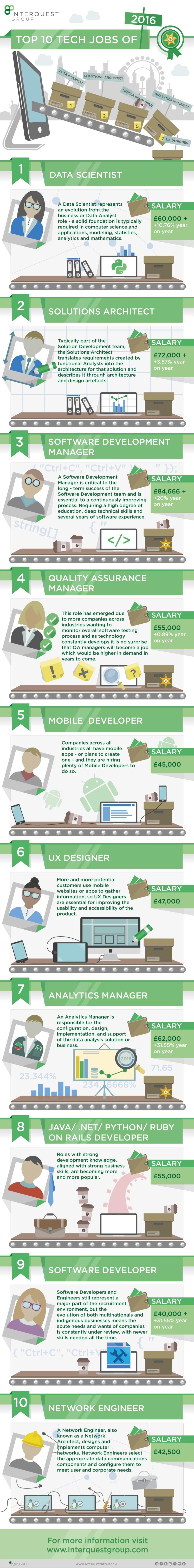 Top 10 trabajos tecnológicos