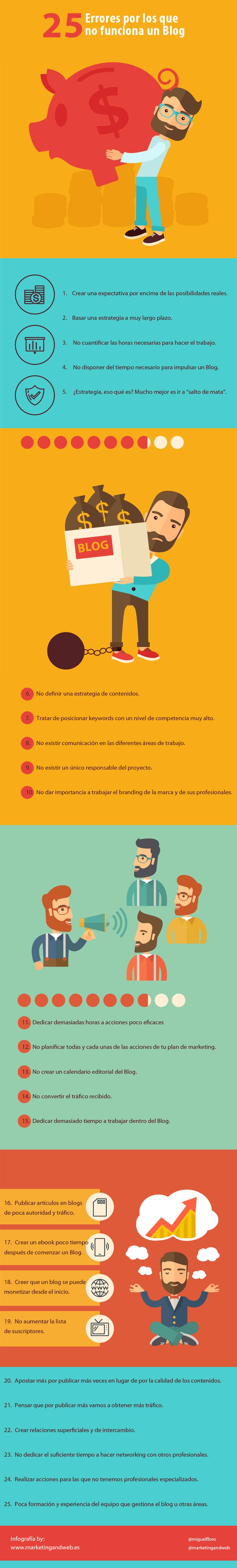 25 errores por los que no funciona un Blog
