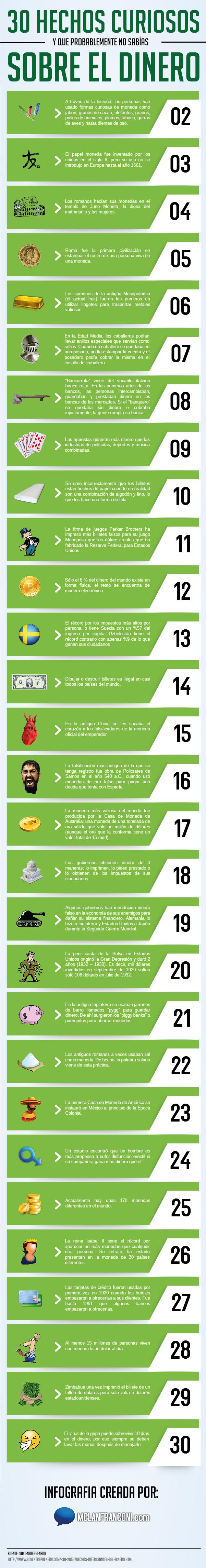 30 curiosidades sobre el dinero