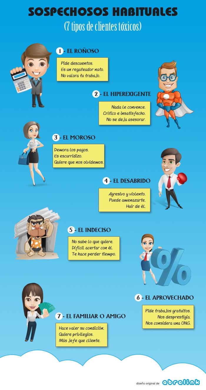 7 tipos de clientes tóxicos