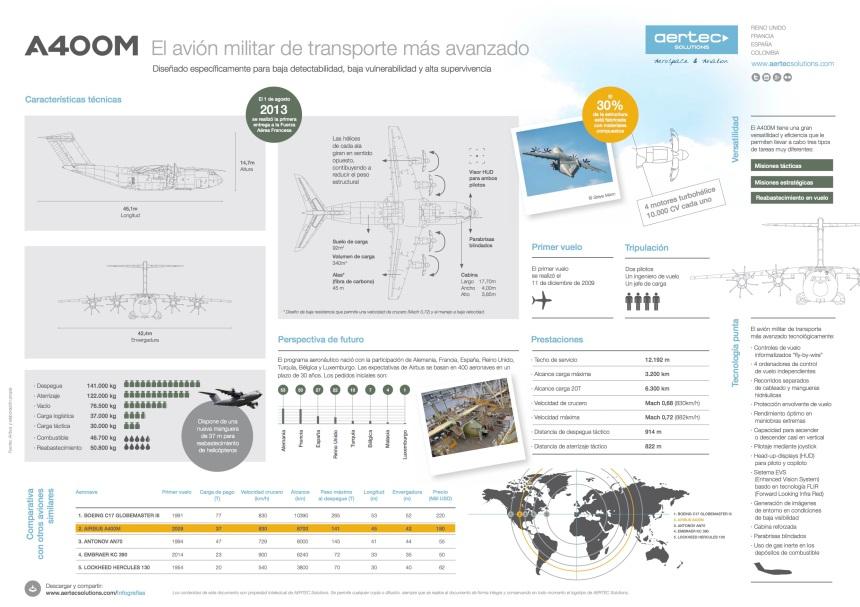 A400M: el avión militar de transporte más avanzado