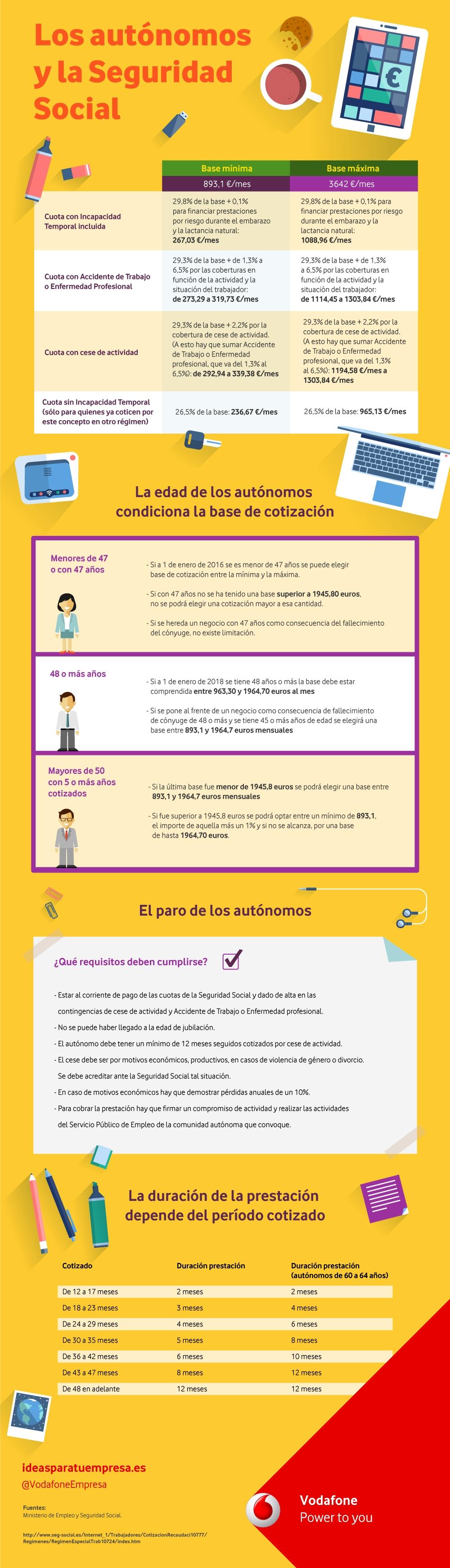 Los autónomos y la Seguridad Social (España)