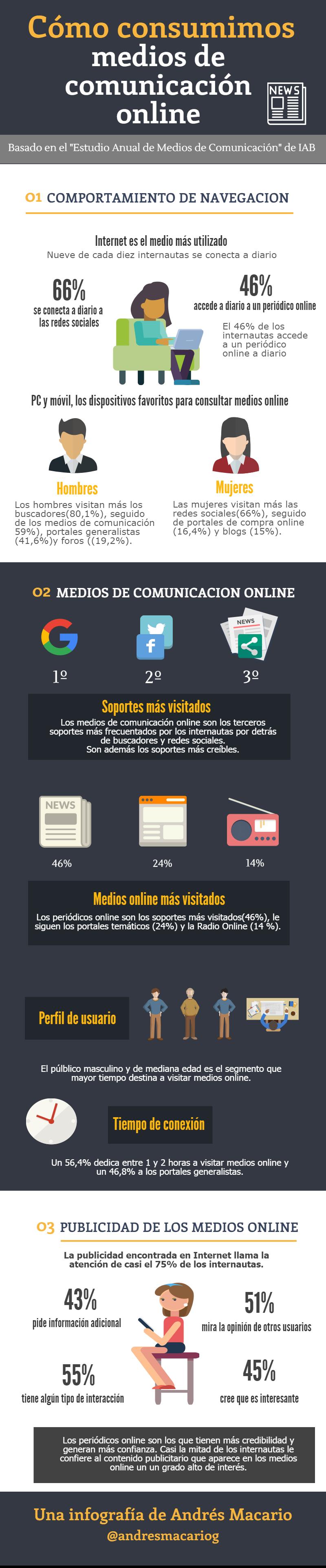 Como consumimos medios de comunicacion online Infografia Andres Macario