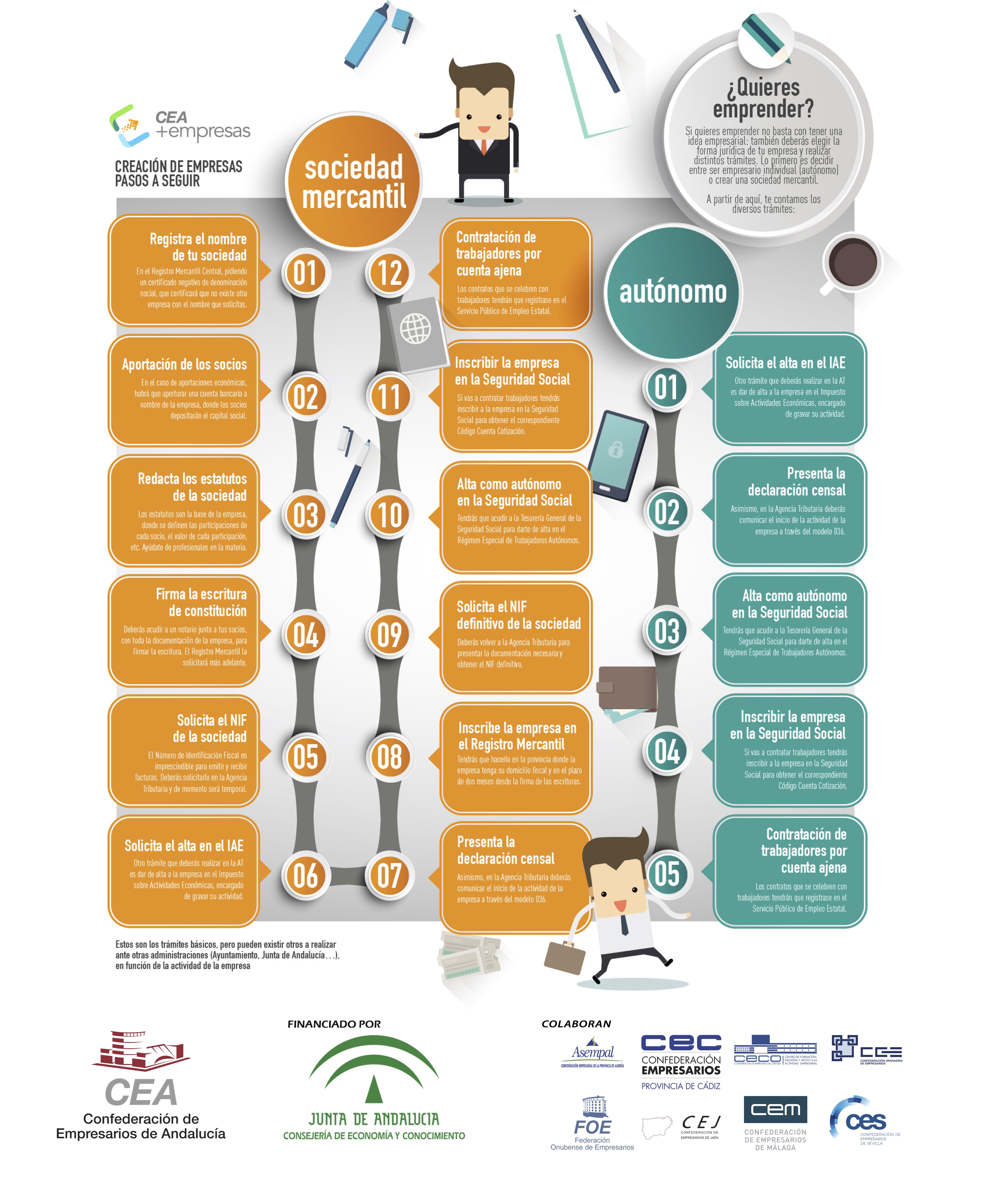 Creación de Empresas: pasos a seguir