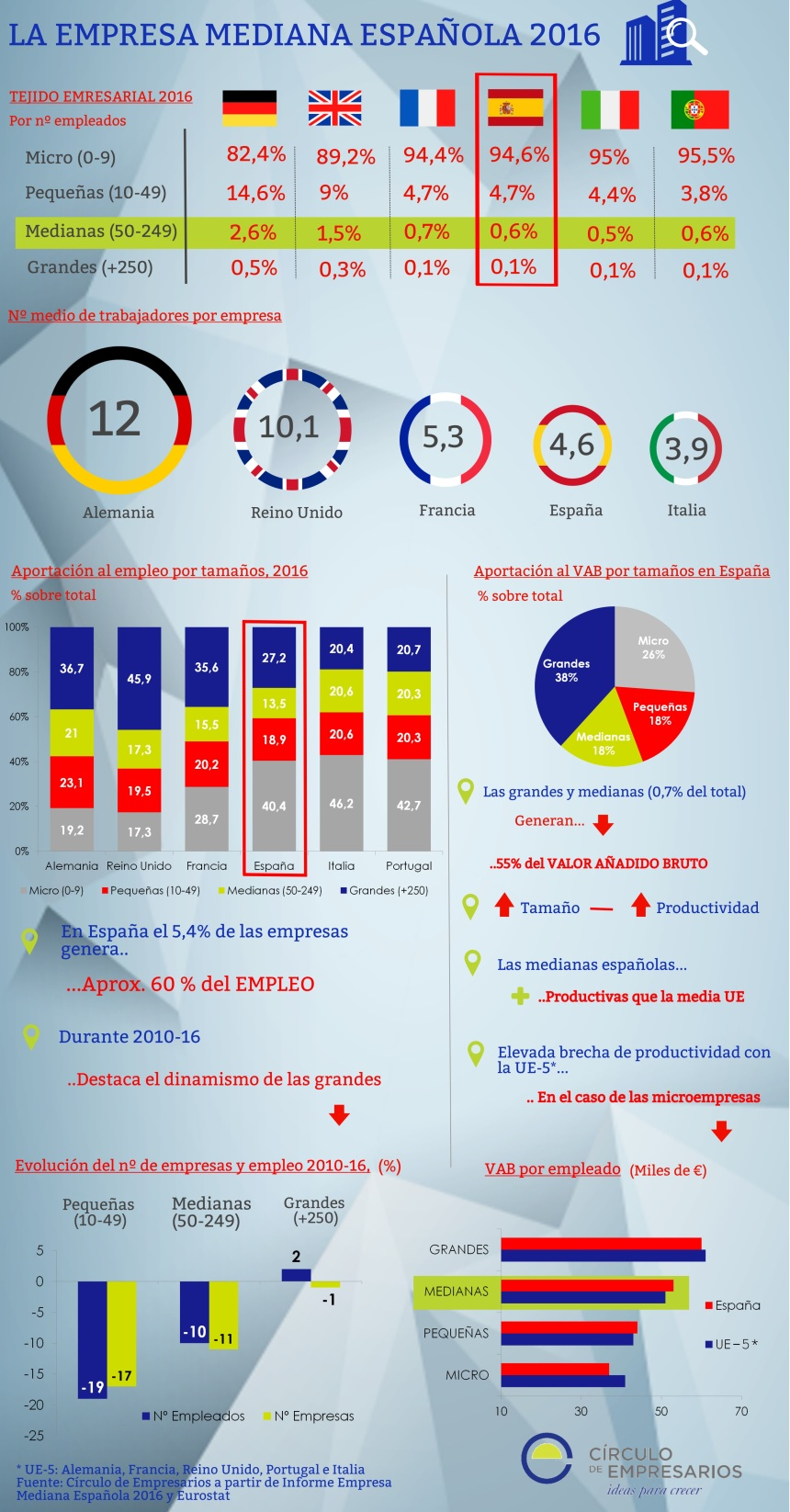La empresa mediana española