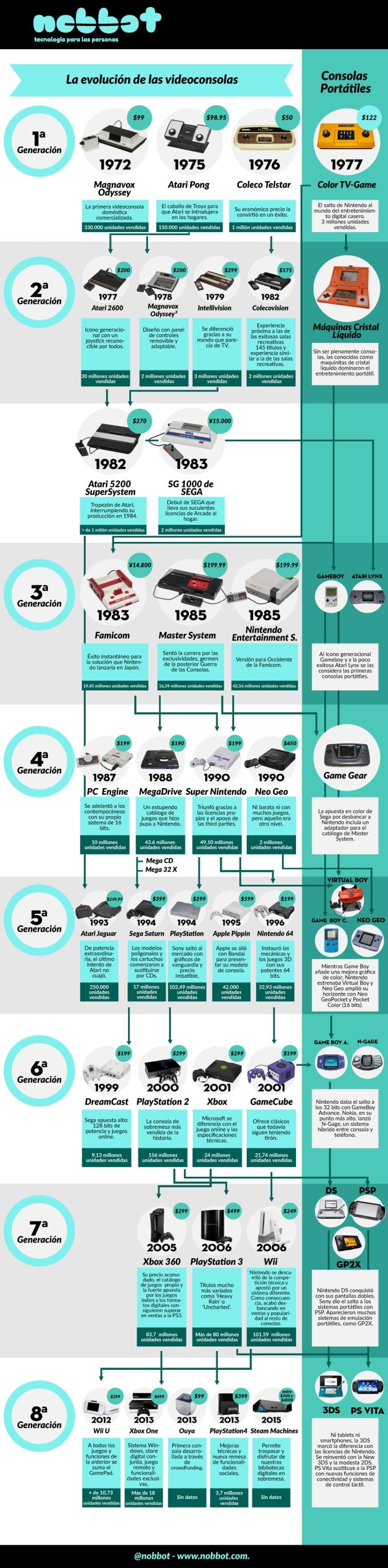 Evolución de las videoconsolas