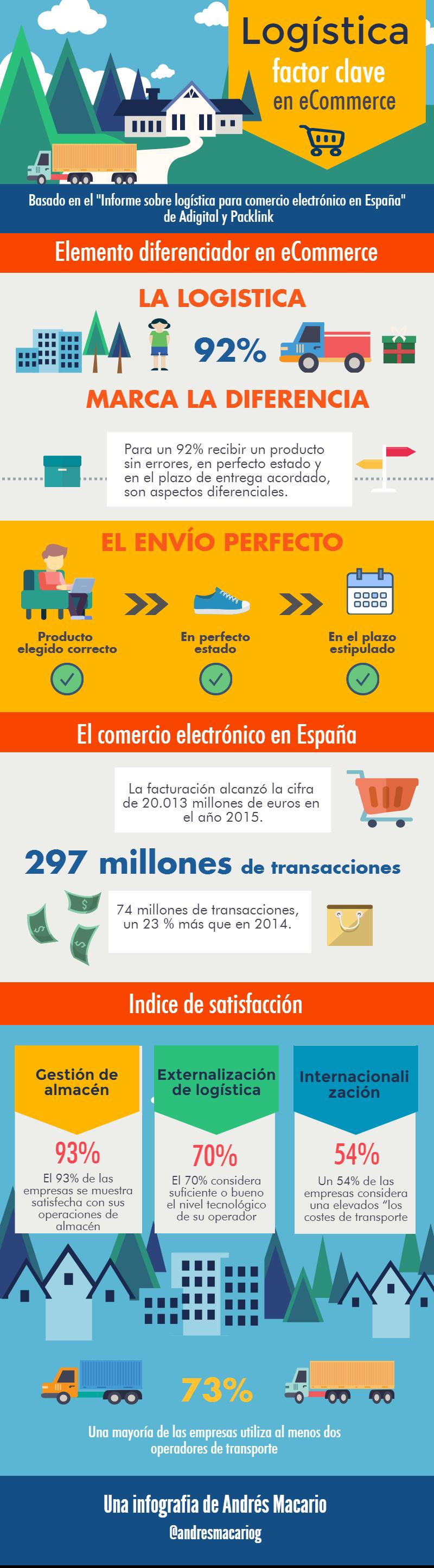 Logística: factor clave para el Comercio Electrónico