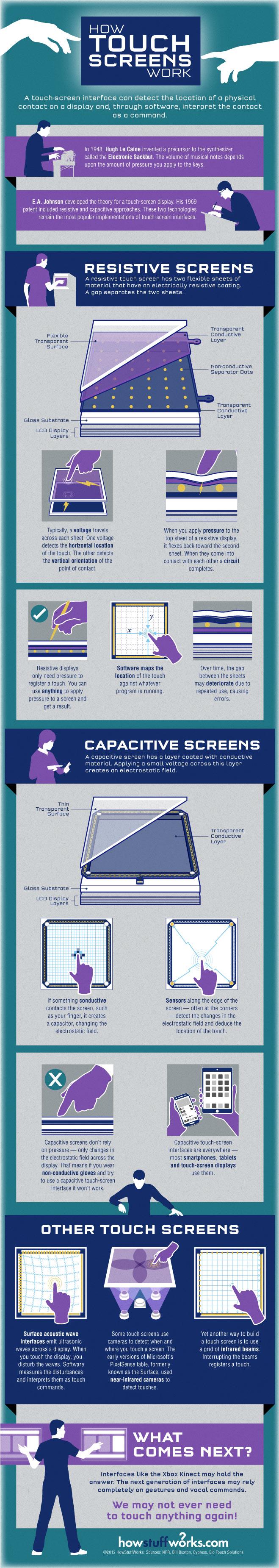 Cómo funciona una pantalla táctil
