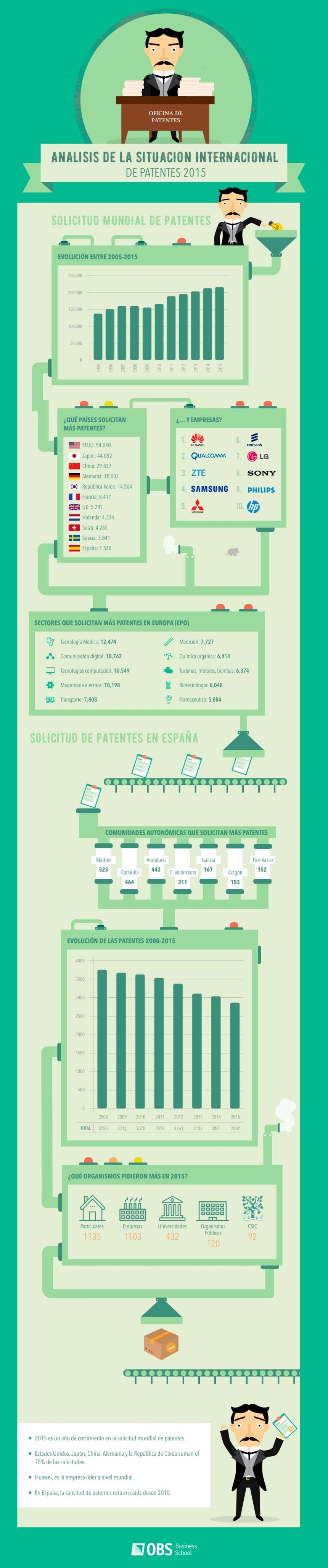 patentes-2015-infografia