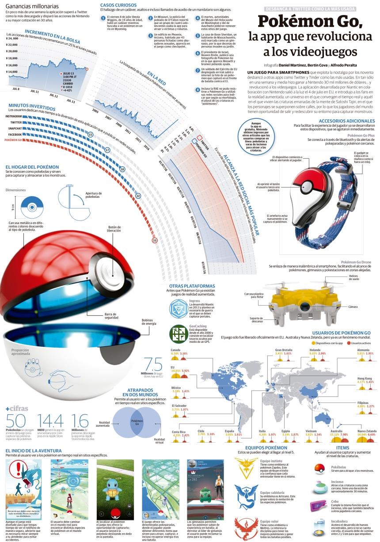 Pokemon Go: la APP que revolucionará los videojuegos