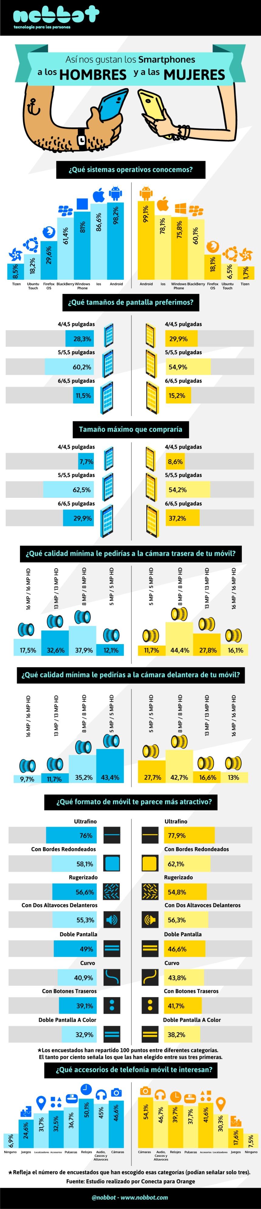 Smartphones: Hombres vs Mujeres
